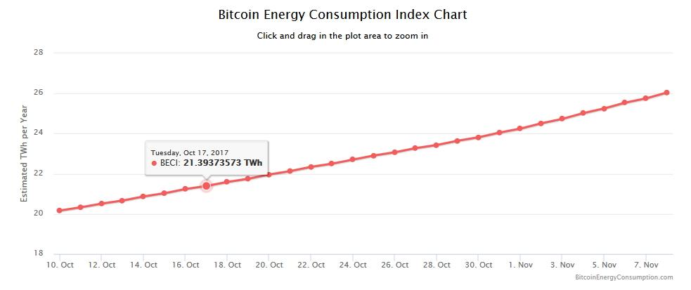 Une transaction en bitcoin consomme d sormais autant qu for Combien consomme une maison en kwh