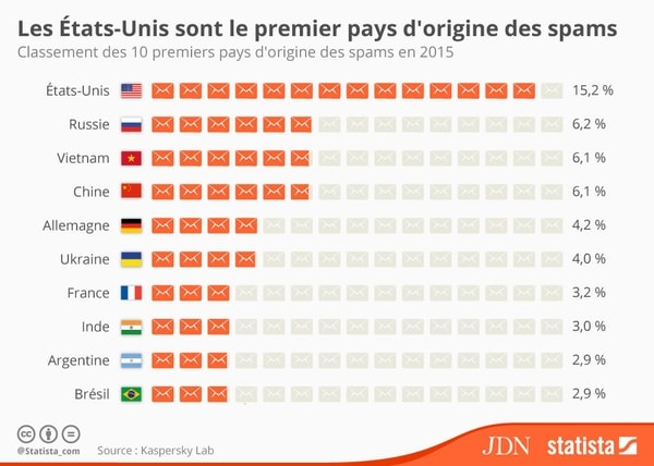 Les 10 Pays Du Monde Qui Diffusent Le Plus Grand Volume De Spam