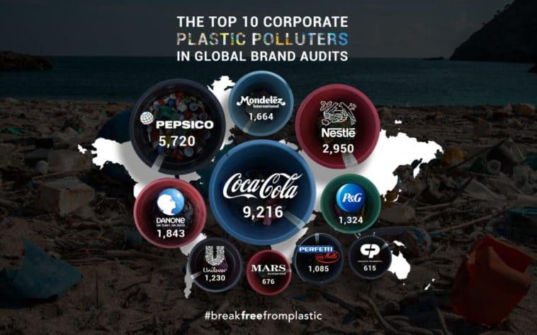 TOP 10 pollueurs marques plastique