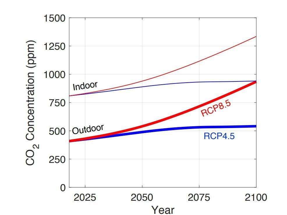 CO2 scénarios