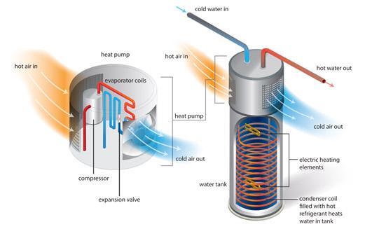 HPWH water heater diagram