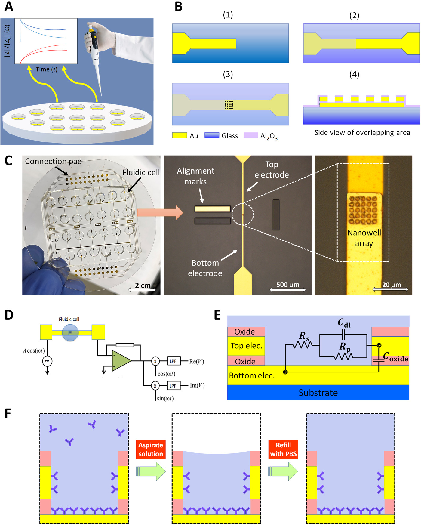 micropuce appareil analyse stress